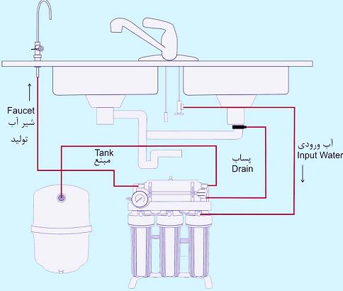 نصب-تصفیه-آب-خانگی دستگاه تصفیه آب خانگی