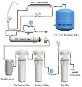 نقشه تصفیه آب خانگی 6 مرحله ای