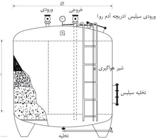 نقشه-فیلتر شنی - نحوه ریختن سیلیس فیلتر شنی