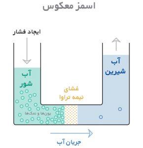 اسمز معکوس دستگاه تصفیه آب صنعتی RO چیست