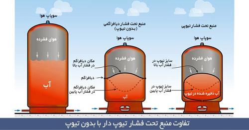 تفاوت-منبع-تحت-فشار-تیوپی-با-دیافراگمی-بدون-تیوپ